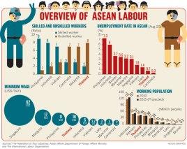 ASEAN labour