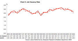 Graph is from Job Vacancies 2015 report by MOM