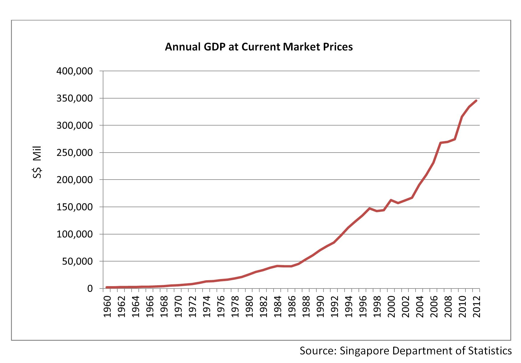 More on Singapore's Fake GDP Growth – The Ricebowl Singapore